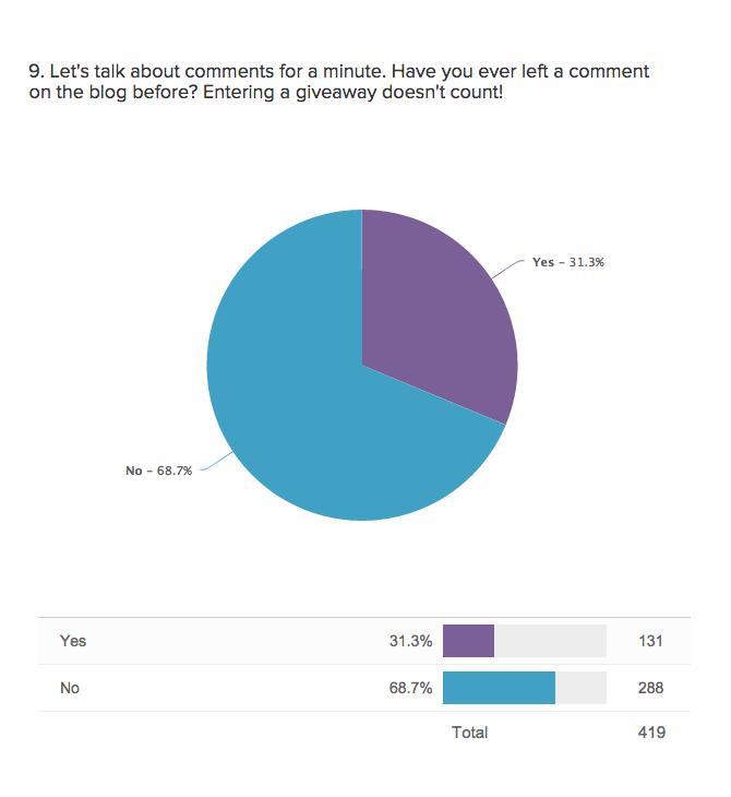 Survey Results | knittedbliss.com